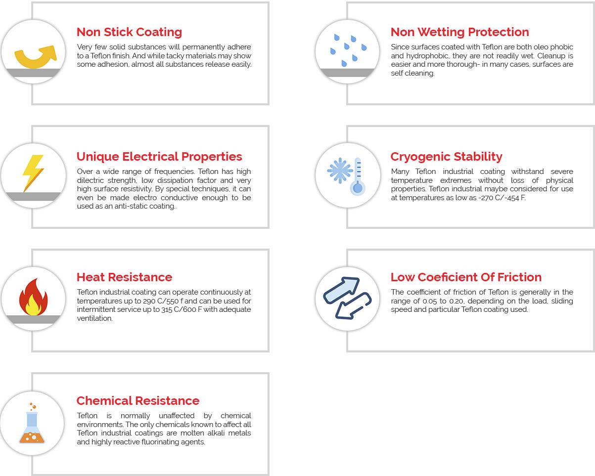 Benefits | Teflon Coating Supplier | Empico Coating DuPont
